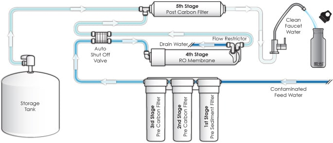 Basic components of a RO System